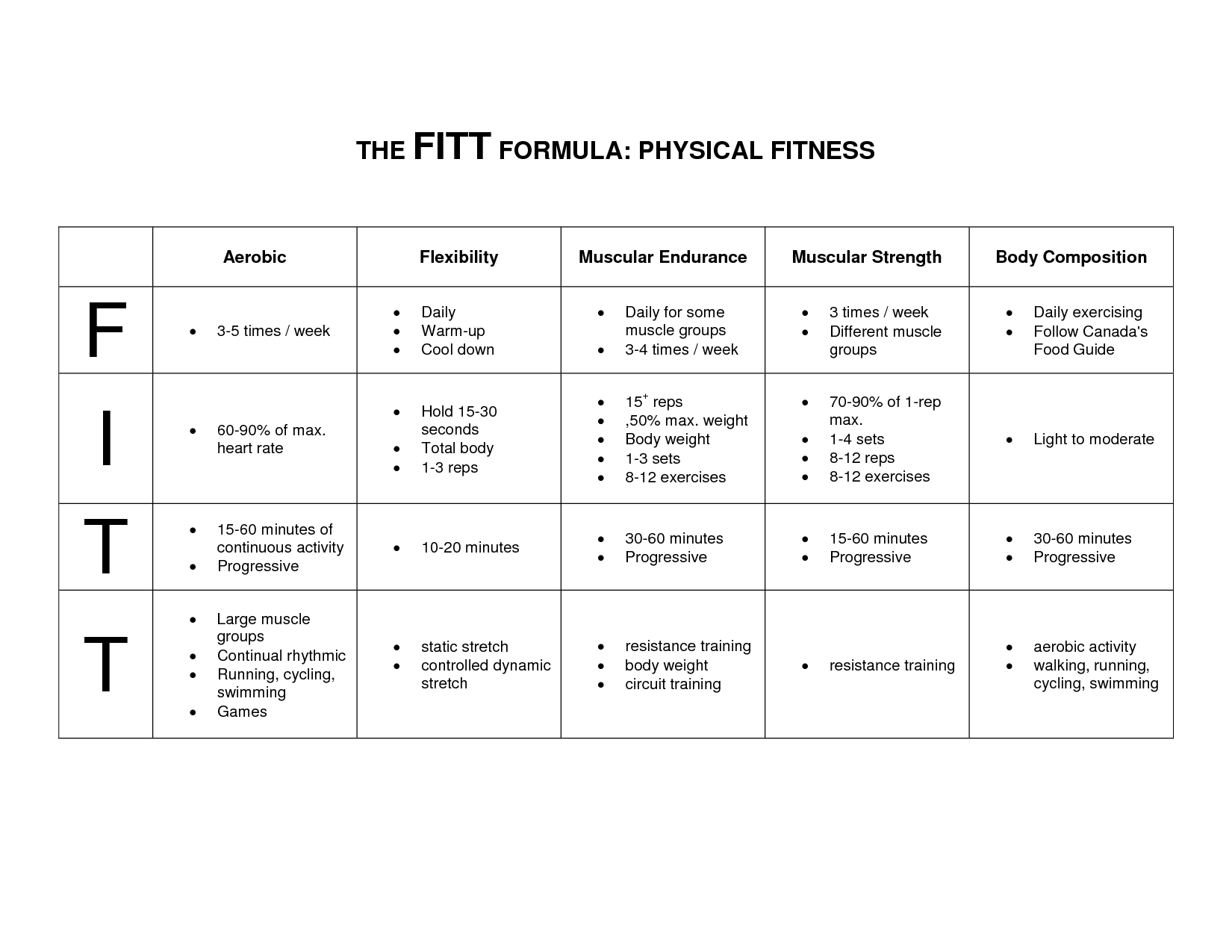 worksheet Fitt Principle Worksheet get fit with dr healthy jamaica 116339490